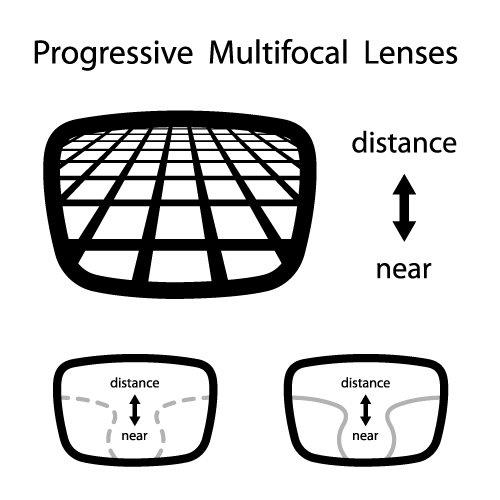 Progressive Multifocal Lenses